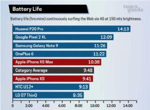 اختبارات بطارية هواتفiPhone XS و مقارنتها بالاجهزة الاخرى