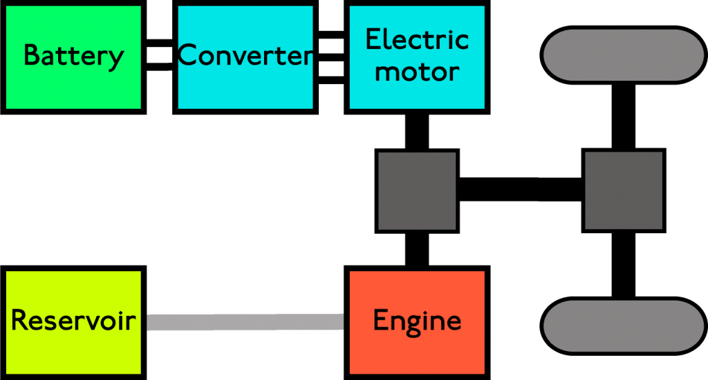 تكنولوجيا السيارات الهجينة الحديثة